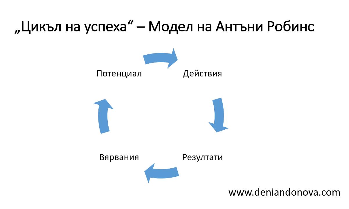 цикъл на успеха на Тони Робинс